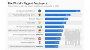 c21ad74221fa1da7cde6e92dd2e439b2ine-i-1-the-worlds-five-biggest-employers-arent-who-youd-think